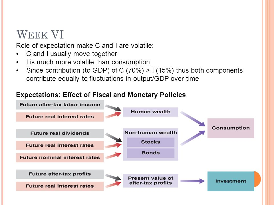 W EEK VI Role of expectation make C and I are volatile: C and I usually move together I is much more volatile than consumption Since contribution (to GDP) of C (70%) > I (15%) thus both components contribute equally to fluctuations in output/GDP over time Expectations: Effect of Fiscal and Monetary Policies