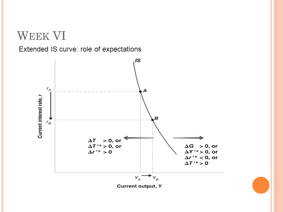 W EEK VI Extended IS curve: 1.Has a negative slope (relationship between r and Y) 2.Much steeper: ceteris paribus, r   Y  in which  r >  Y (Since the expectations of r and Y in the future do not change, they do not lead to large changes in spending i.e.