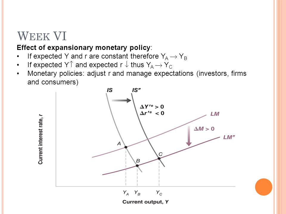 W EEK VI Effect of expansionary monetary policy: If expected Y and r are constant therefore Y A  Y B If expected Y  and expected r  thus Y A  Y C