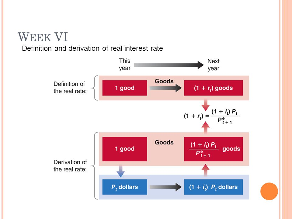 W EEK VI Where : i t : nominal interest rate at year t r t : real interest rate at year t P t : price level at year t P e t+1 : expected price level at year t+1  e t+1 : expected inflation rate between year t and year t+1