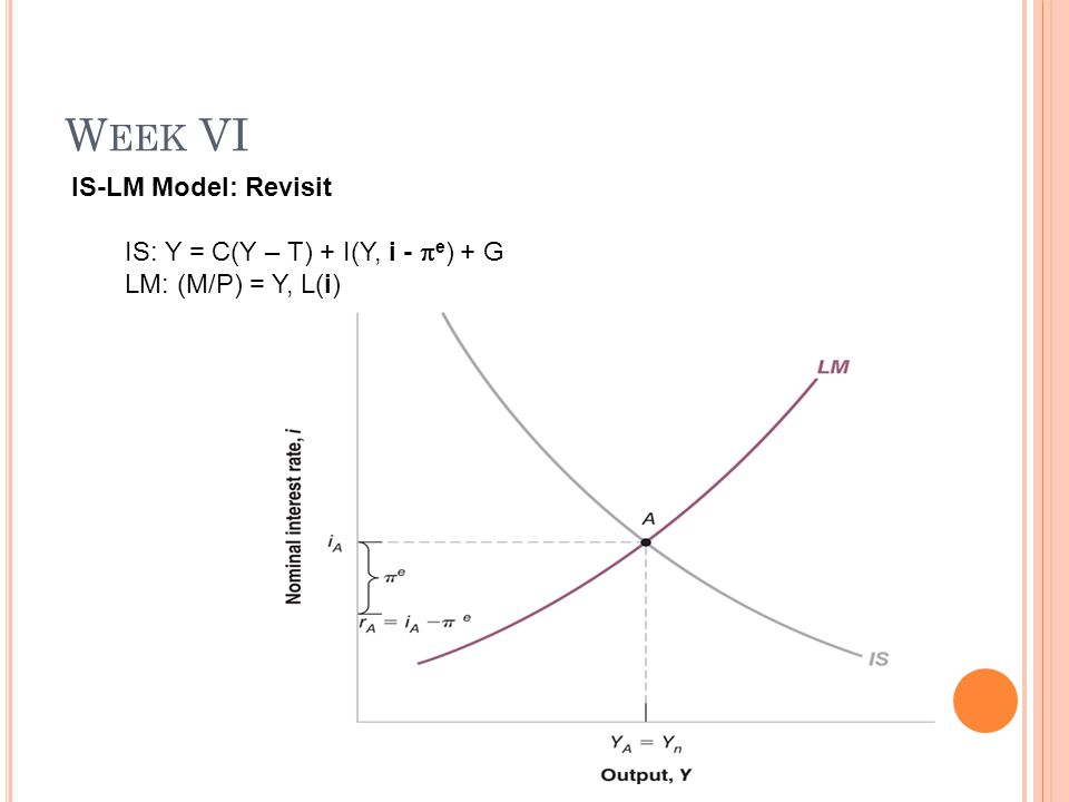 W EEK VI IS-LM Model: Revisit IS: Y = C(Y – T) + I(Y, i -  e ) + G LM: (M/P) = Y, L(i)