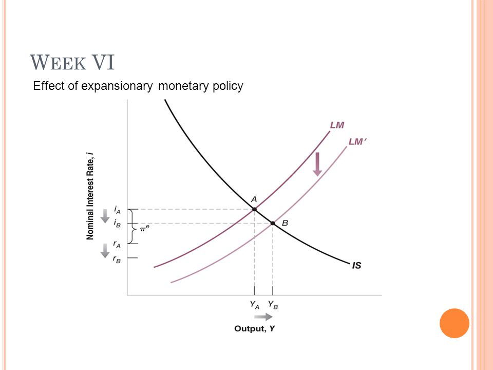 W EEK VI Effect of expansionary monetary policy