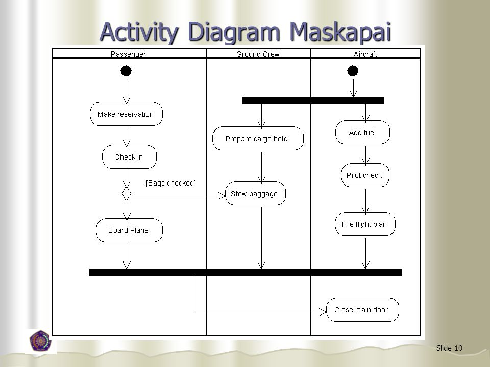 Slide 10 Activity Diagram Maskapai