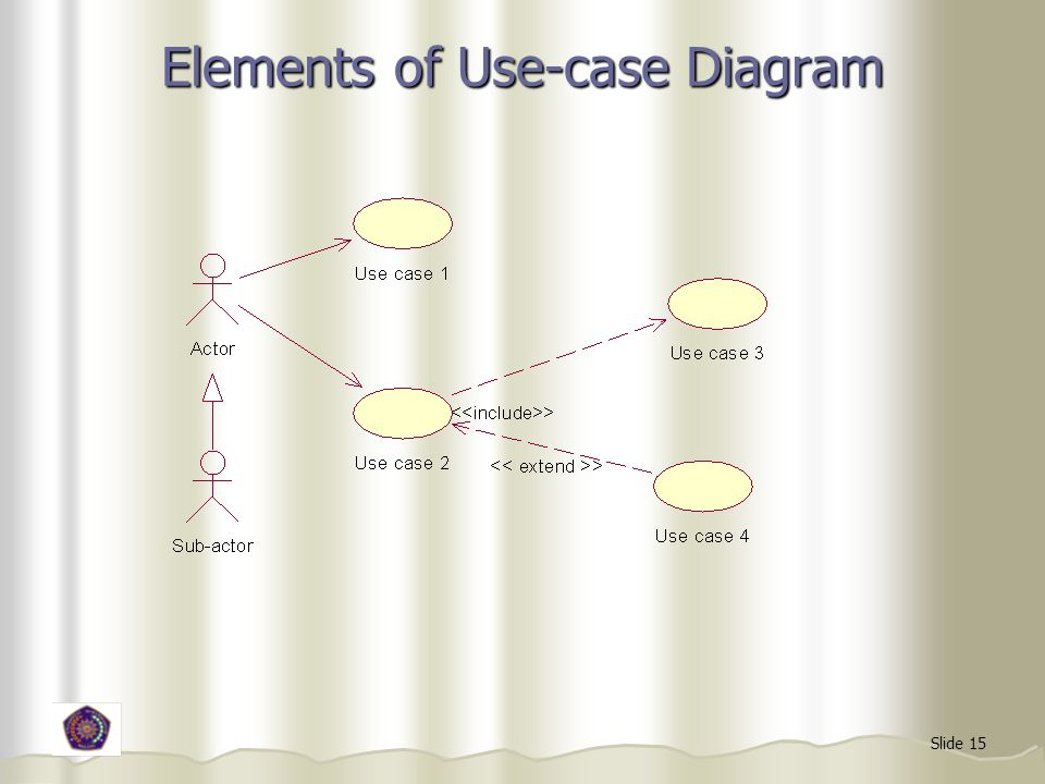 Slide 15 Elements of Use-case Diagram