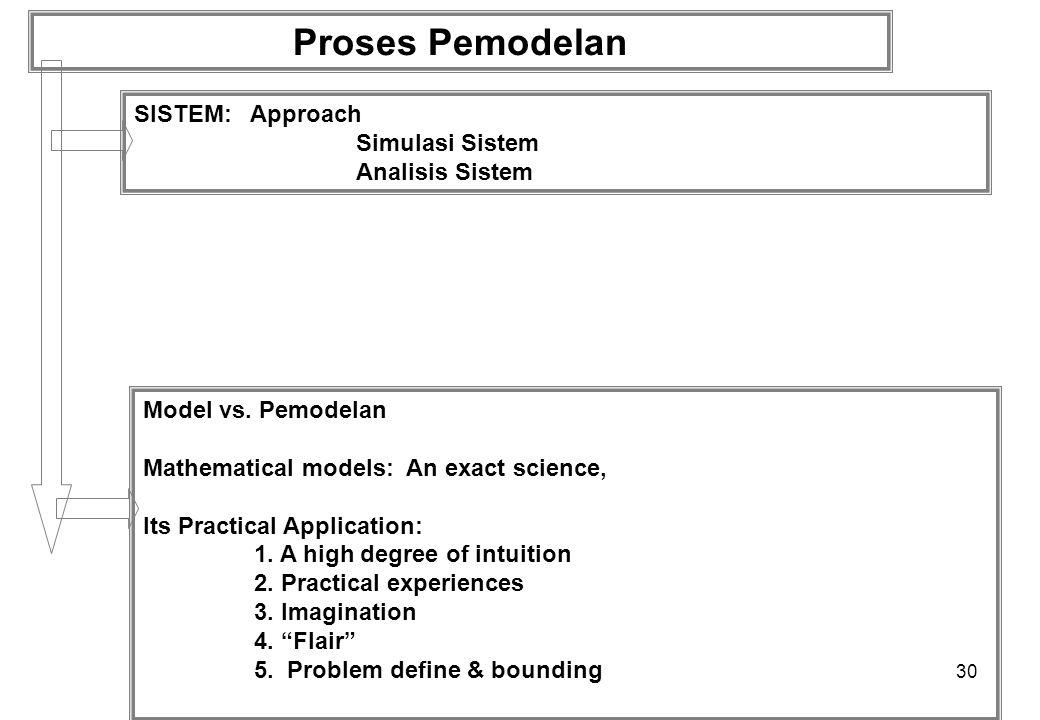 30 Proses Pemodelan SISTEM: Approach Simulasi Sistem Analisis Sistem Model vs.