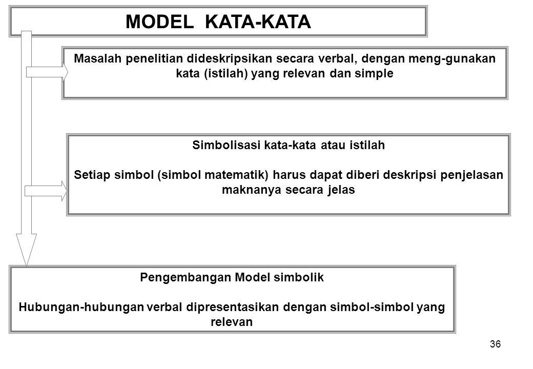 36 MODEL KATA-KATA Masalah penelitian dideskripsikan secara verbal, dengan meng-gunakan kata (istilah) yang relevan dan simple Pengembangan Model simb