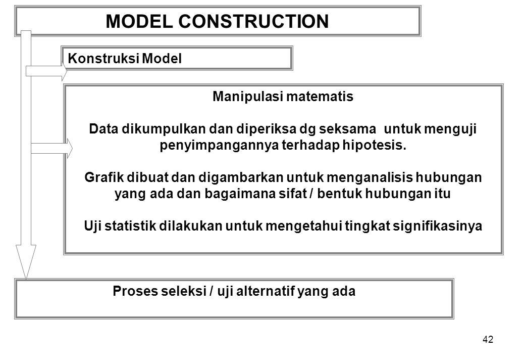 42 MODEL CONSTRUCTION Konstruksi Model Proses seleksi / uji alternatif yang ada Manipulasi matematis Data dikumpulkan dan diperiksa dg seksama untuk menguji penyimpangannya terhadap hipotesis.