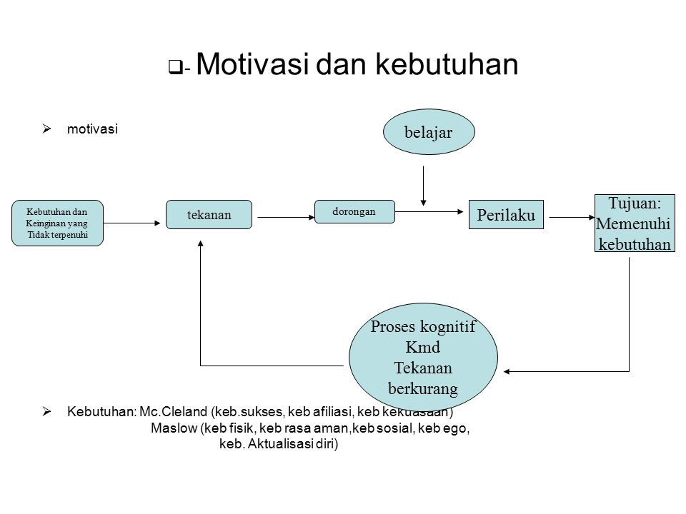 - Motivasi dan kebutuhan mmotivasi KKebutuhan: Mc.Cleland (keb.sukses, keb afiliasi, keb kekuasaan) Maslow (keb fisik, keb rasa aman,keb sosial,