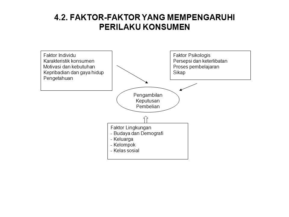 4.2. FAKTOR-FAKTOR YANG MEMPENGARUHI PERILAKU KONSUMEN Faktor Individu Karakteristik konsumen Motivasi dan kebutuhan Kepribadian dan gaya hidup Penget
