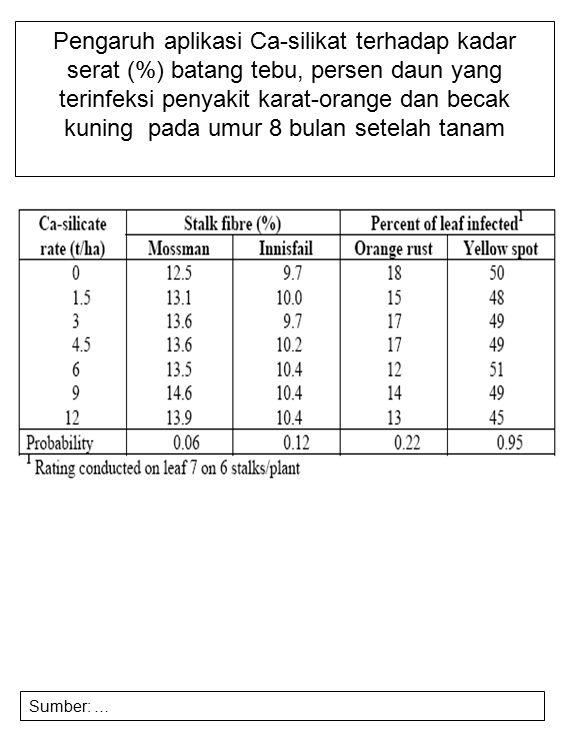 Pengaruh aplikasi Ca-silikat terhadap kadar serat (%) batang tebu, persen daun yang terinfeksi penyakit karat-orange dan becak kuning pada umur 8 bula