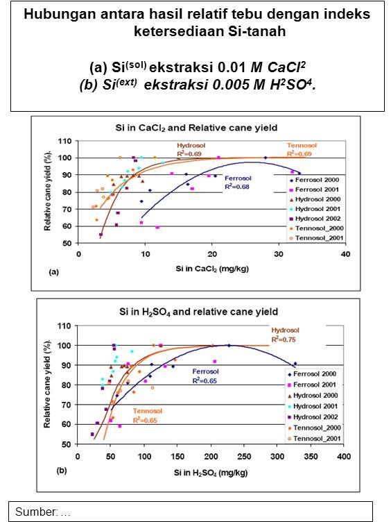 Hubungan antara hasil relatif tebu dengan indeks ketersediaan Si-tanah (a) Si (sol) ekstraksi 0.01 M CaCl 2 (b) Si (ext) ekstraksi 0.005 M H 2 SO 4. S