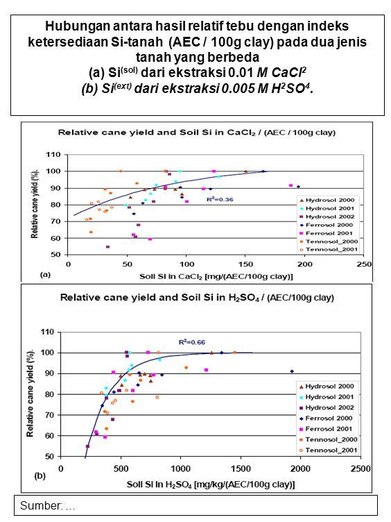 Hubungan antara hasil relatif tebu dengan indeks ketersediaan Si-tanah (AEC / 100g clay) pada dua jenis tanah yang berbeda (a) Si (sol) dari ekstraksi