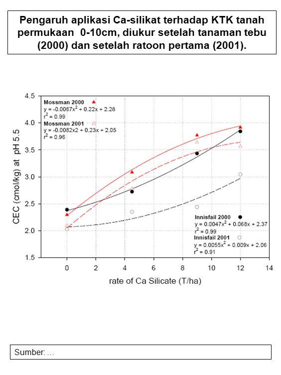 Pengaruh aplikasi Ca-silikat terhadap KTK tanah permukaan 0-10cm, diukur setelah tanaman tebu (2000) dan setelah ratoon pertama (2001). Sumber: …