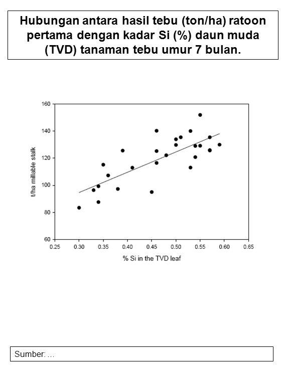 Hubungan antara hasil tebu (ton/ha) ratoon pertama dengan kadar Si (%) daun muda (TVD) tanaman tebu umur 7 bulan. Sumber: …