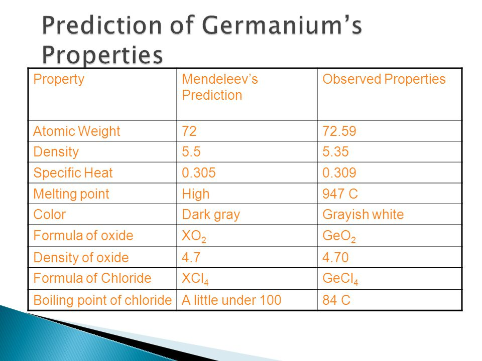 PropertyMendeleev's Prediction Observed Properties Atomic Weight7272.59 Density5.55.35 Specific Heat0.3050.309 Melting pointHigh947 C ColorDark grayGrayish white Formula of oxideXO 2 GeO 2 Density of oxide4.74.70 Formula of ChlorideXCl 4 GeCl 4 Boiling point of chlorideA little under 10084 C