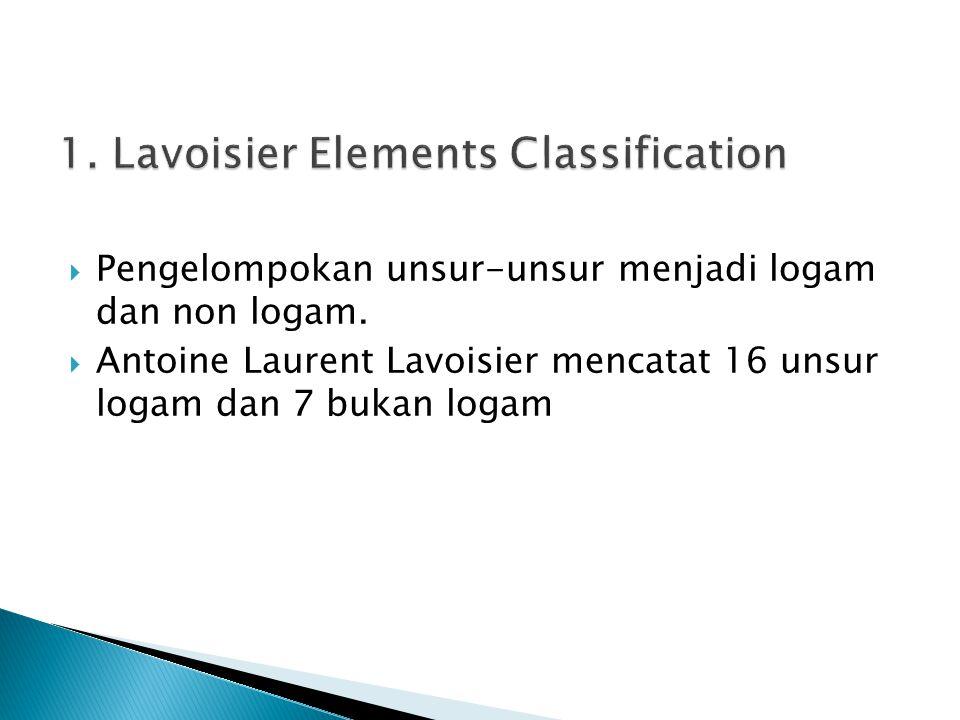 Pengelompokan unsur-unsur menjadi logam dan non logam.  Antoine Laurent Lavoisier mencatat 16 unsur logam dan 7 bukan logam
