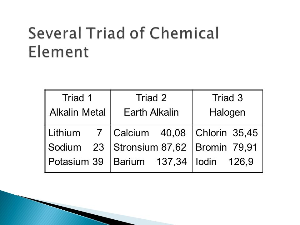 Triad 1 Alkalin Metal Triad 2 Earth Alkalin Triad 3 Halogen Lithium 7 Sodium 23 Potasium 39 Calcium 40,08 Stronsium 87,62 Barium 137,34 Chlorin 35,45 Bromin 79,91 Iodin 126,9