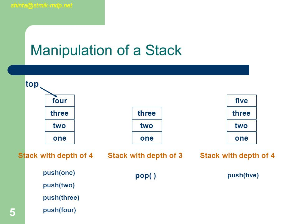 shinta@stmik-mdp.net 5 Manipulation of a Stack one two three fourfive one two three four one two three one two three top Stack with depth of 4 push(one) push(two) push(three) push(four) pop( ) Stack with depth of 3Stack with depth of 4 push(five)