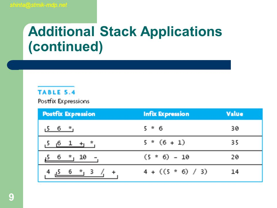 shinta@stmik-mdp.net 10 Additional Stack Applications (continued) Advantage of postfix form is that there is no need to group subexpressions in parentheses No need to consider operator precedence