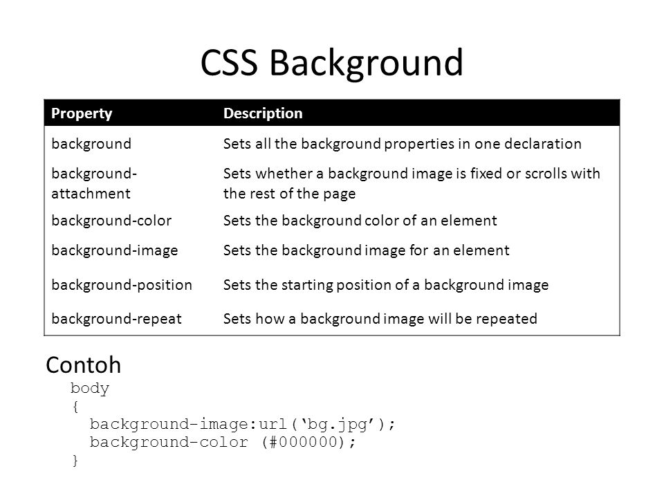 CSS Background Contoh body { background-image:url('bg.jpg'); background-color (#000000); } PropertyDescription backgroundSets all the background prope