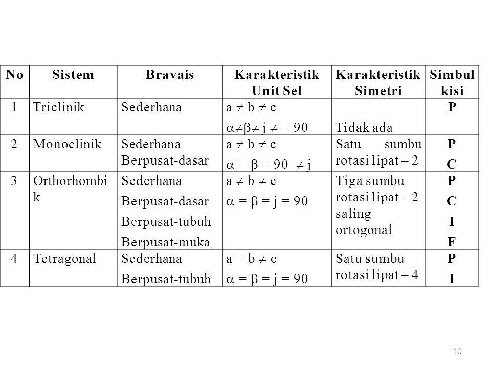 NoSistemBravaisKarakteristik Unit Sel Karakteristik Simetri Simbul kisi 1TriclinikSederhana a  b  c  j  = 90 Tidak ada P 2MonoclinikSederhana B
