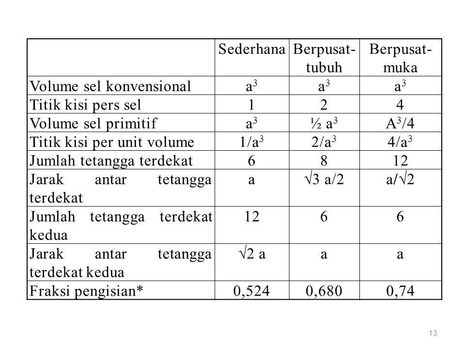 SederhanaBerpusat- tubuh Berpusat- muka Volume sel konvensionala3a3 a3a3 a3a3 Titik kisi pers sel124 Volume sel primitifa3a3 ½ a 3 A 3 /4 Titik kisi p