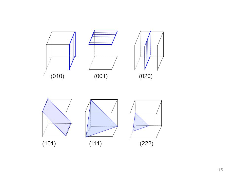 (010) (001) (020) (101) (111) (222) 15
