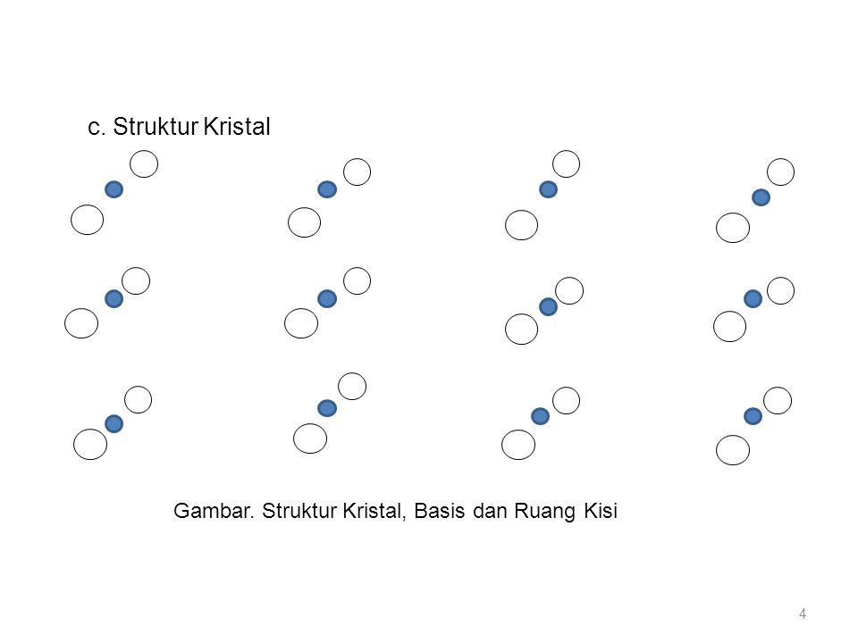 Struktur kristal real terbentuk bila atom-atom basis ditempatkan secara identik pada setiap titik kisi.