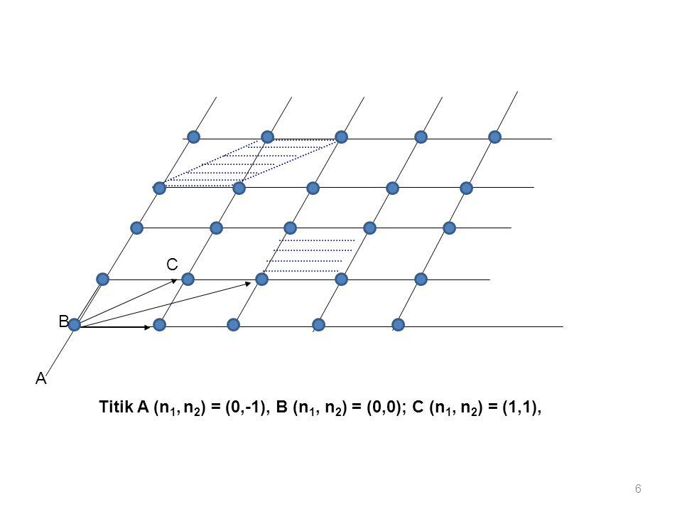 Kisi memiliki simetri translasi atas seluruh perpindahan vektor kisi R n dimana vektor translasi a, b, c sedemikian rupa susunan atom- atom tampak sama baik dilihat dan titik r maupun r', dengan r'= r + T ; T = n 1 a + n 2 b + n 3 c (2) vector a, b, c tak sebidang (non-koplanar) Vektor kisi dan translasi a, b, c adalah primitif jika kedua titik r, r' dari mana susunan atomik selalu tampak sama memenuhi pers.