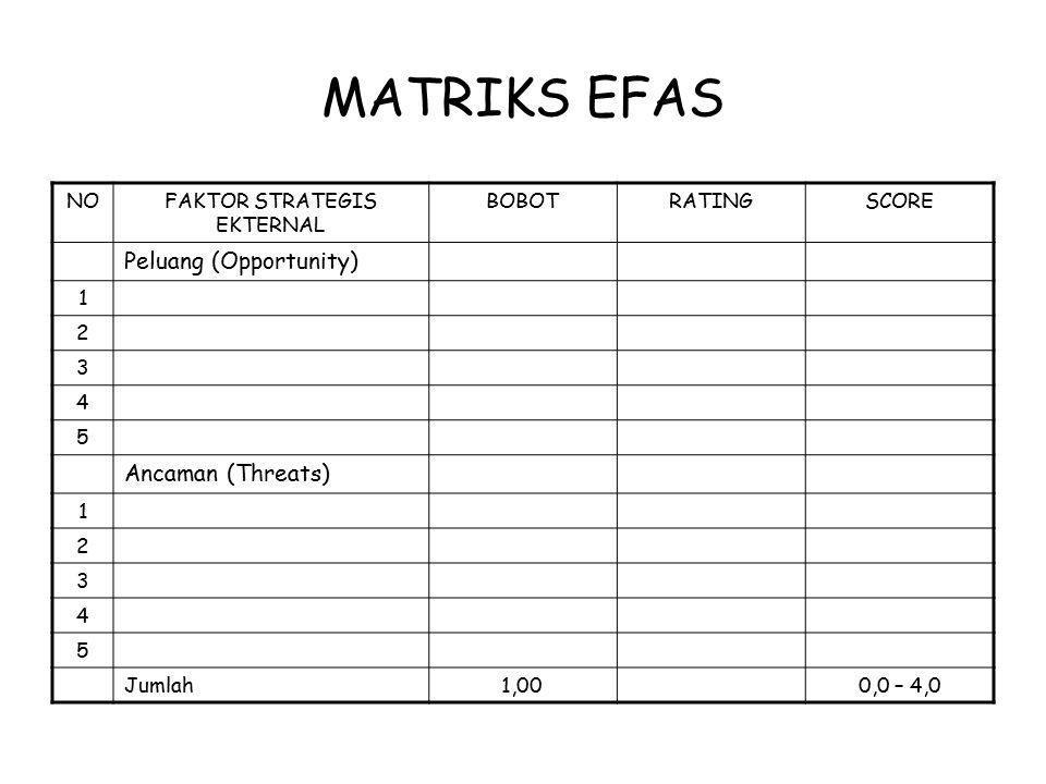 MATRIKS EFAS NOFAKTOR STRATEGIS EKTERNAL BOBOTRATINGSCORE Peluang (Opportunity) 1 2 3 4 5 Ancaman (Threats) 1 2 3 4 5 Jumlah1,000,0 – 4,0