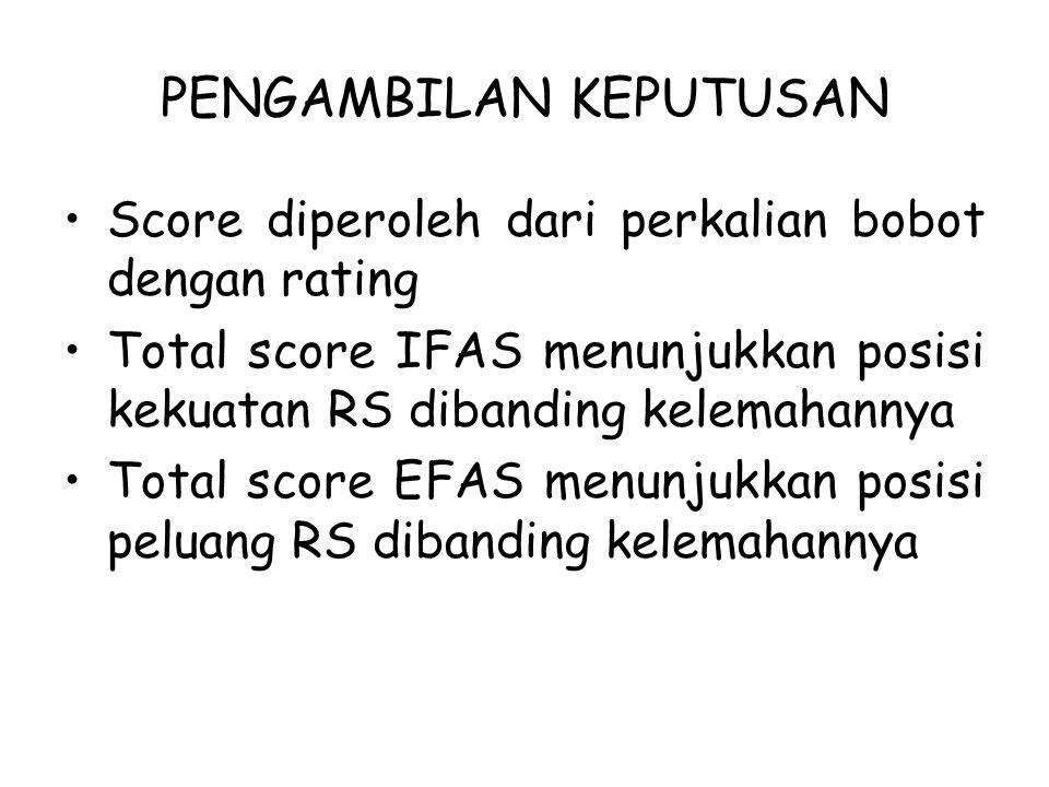 PENGAMBILAN KEPUTUSAN Score diperoleh dari perkalian bobot dengan rating Total score IFAS menunjukkan posisi kekuatan RS dibanding kelemahannya Total score EFAS menunjukkan posisi peluang RS dibanding kelemahannya