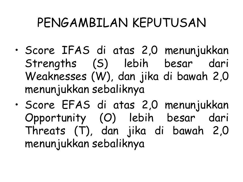 PENGAMBILAN KEPUTUSAN Score IFAS di atas 2,0 menunjukkan Strengths (S) lebih besar dari Weaknesses (W), dan jika di bawah 2,0 menunjukkan sebaliknya Score EFAS di atas 2,0 menunjukkan Opportunity (O) lebih besar dari Threats (T), dan jika di bawah 2,0 menunjukkan sebaliknya