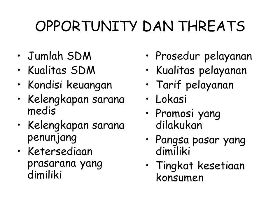 MATRIX EFAS Pilih 5 faktor dominan untuk opportunity dan threats Analisis menggunaan matriks EFAS (Eksternal Factor Strategic)