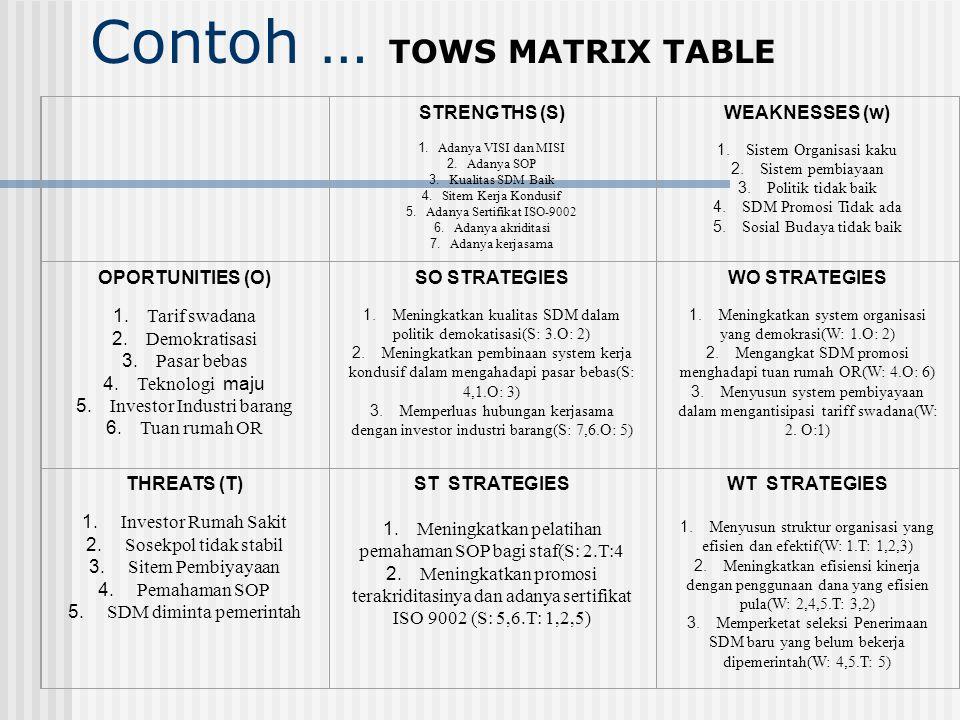 Tahapan penentuan strategi dengan matriks SWOT: Buat daftar peluang eksternal perusahaan Buat ancaman eksternal perusahaan Buat daftar kekuatan kunci