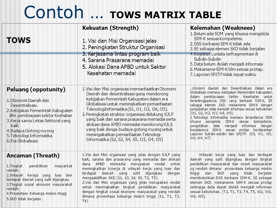 Contoh … TOWS MATRIX TABLE STRENGTHS (S) 1. Adanya VISI dan MISI 2. Adanya SOP 3. Kualitas SDM Baik 4. Sitem Kerja Kondusif 5. Adanya Sertifikat ISO-9