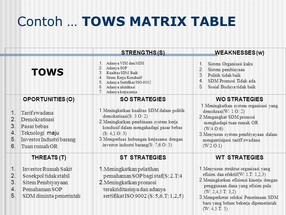 Contoh … TOWS MATRIX TABLE TOWS Kekuatan (Strength) 1. Visi dan Misi Organisasi jelas 2. Peningkatan Struktur Organisasi 3. Kerjasama lintas program b
