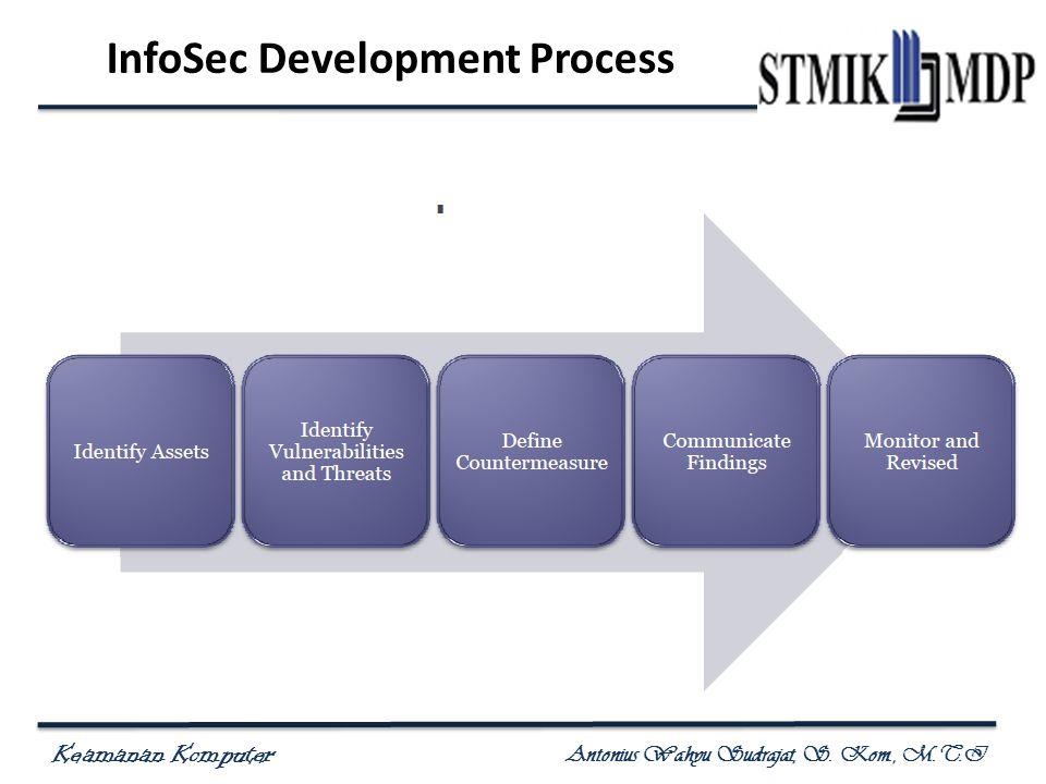 Keamanan Komputer Antonius Wahyu Sudrajat, S. Kom., M.T.I InfoSec Development Process