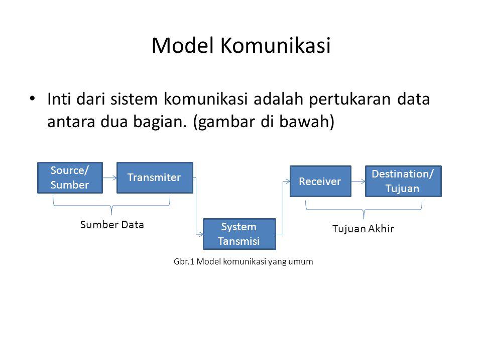 Model Komunikasi (lanjut) Source/Sumber ; alat ini menghasilkan data untuk ditransmisikan/dikirim.