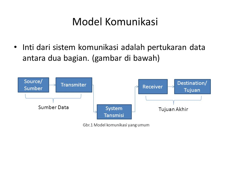 Model Komunikasi Inti dari sistem komunikasi adalah pertukaran data antara dua bagian. (gambar di bawah) Gbr.1 Model komunikasi yang umum Source/ Sumb