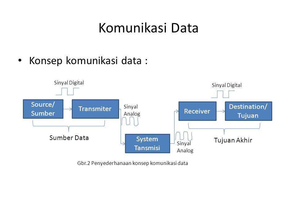 Komunikasi Data Konsep komunikasi data : Gbr.2 Penyederhanaan konsep komunikasi data Source/ Sumber Transmiter System Tansmisi Receiver Destination/ T