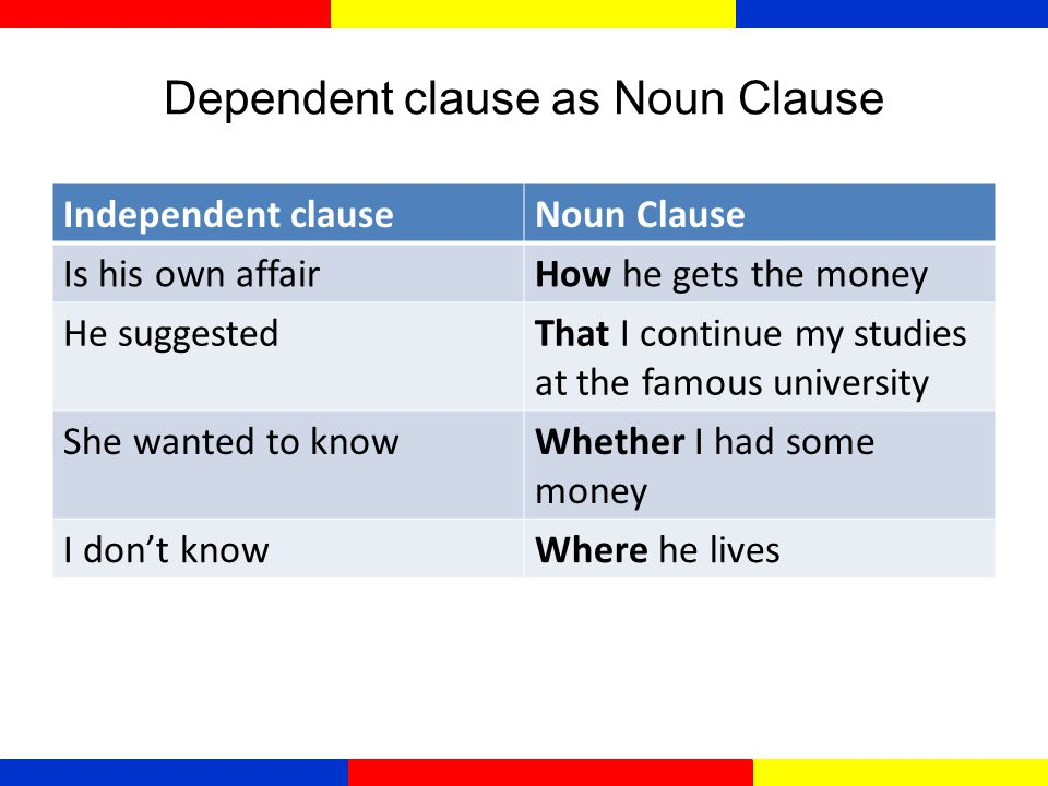 Examples Noun clauses sebagai complement/pelengkap  My question is why you did not come last night.  The main problem is they don't have a car.  Th