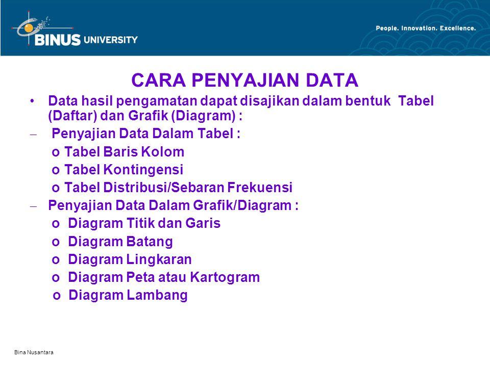 Bina Nusantara CARA PENYAJIAN DATA Data hasil pengamatan dapat disajikan dalam bentuk Tabel (Daftar) dan Grafik (Diagram) :  Penyajian Data Dalam Tab