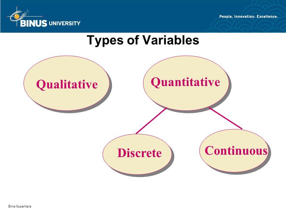Bina Nusantara Variables (Peubah) ariableVariable atau peubah adalah suatu besaran yang nilainya berubah-ubah dan perubahannya dipengaruhi oleh suatu kondisi atau situasi, misalnya periode waktu, lokasi, atau faktor lain yang mempengaruhi besaran tersebut.