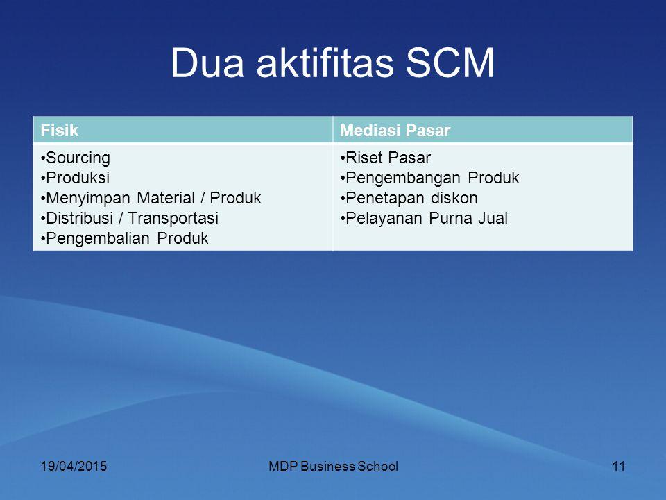 Dua aktifitas SCM FisikMediasi Pasar Sourcing Produksi Menyimpan Material / Produk Distribusi / Transportasi Pengembalian Produk Riset Pasar Pengemban