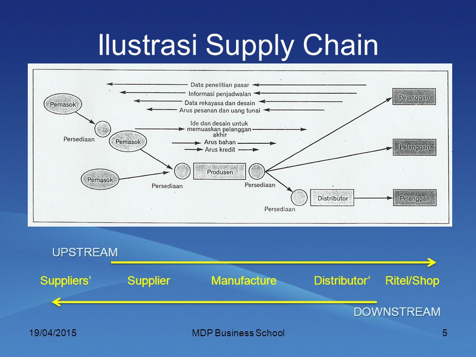 Ilustrasi Supply Chain 19/04/2015MDP Business School5 Suppliers' SupplierManufacture Distributor' Ritel/Shop UPSTREAM UPSTREAM DOWNSTREAM DOWNSTREAM