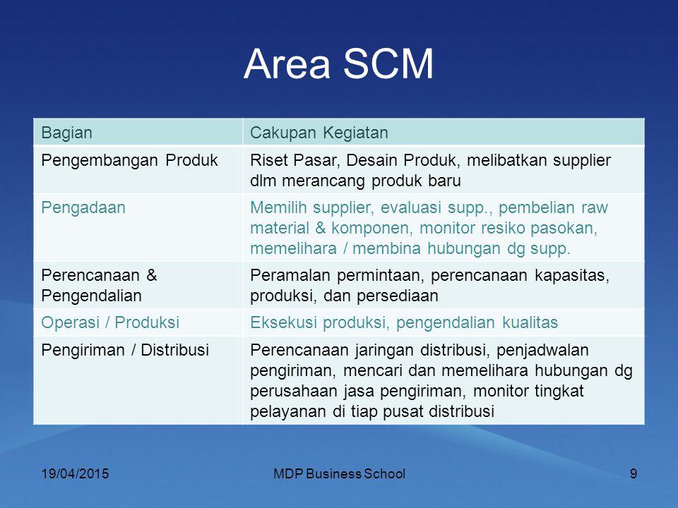 Area SCM BagianCakupan Kegiatan Pengembangan ProdukRiset Pasar, Desain Produk, melibatkan supplier dlm merancang produk baru PengadaanMemilih supplier