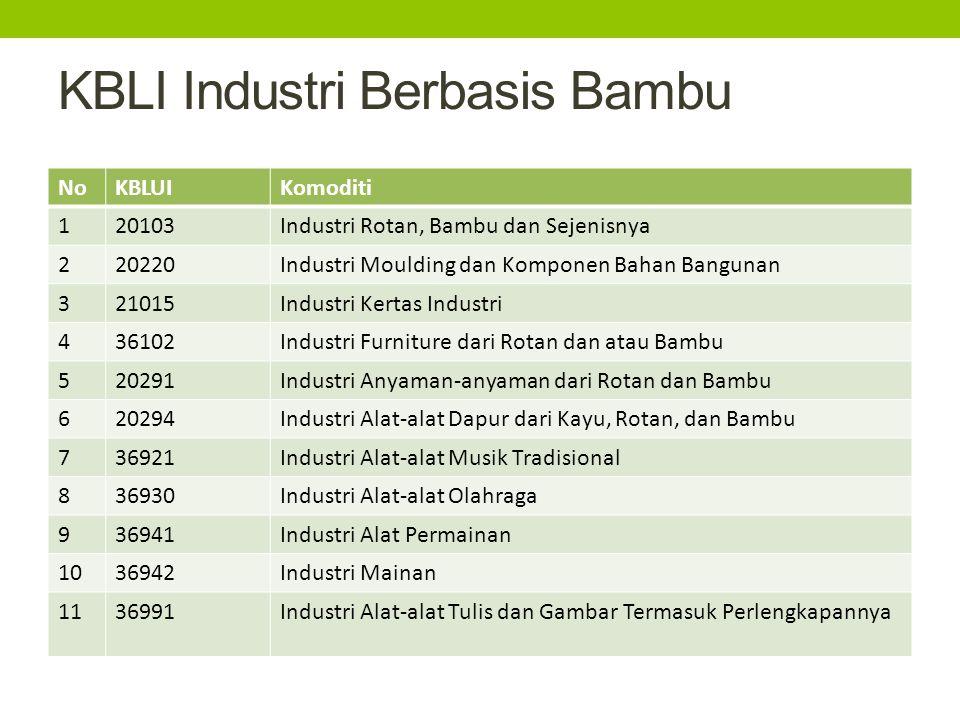 KBLI Industri Berbasis Bambu NoKBLUIKomoditi 120103Industri Rotan, Bambu dan Sejenisnya 220220Industri Moulding dan Komponen Bahan Bangunan 321015Indu