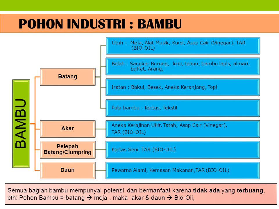 BAMBU Batang Utuh : Meja, Alat Musik, Kursi, Asap Cair (Vinegar), TAR (BIO-OIL) Belah : Sangkar Burung, krei, tenun, bambu lapis, almari, buffet, Aran