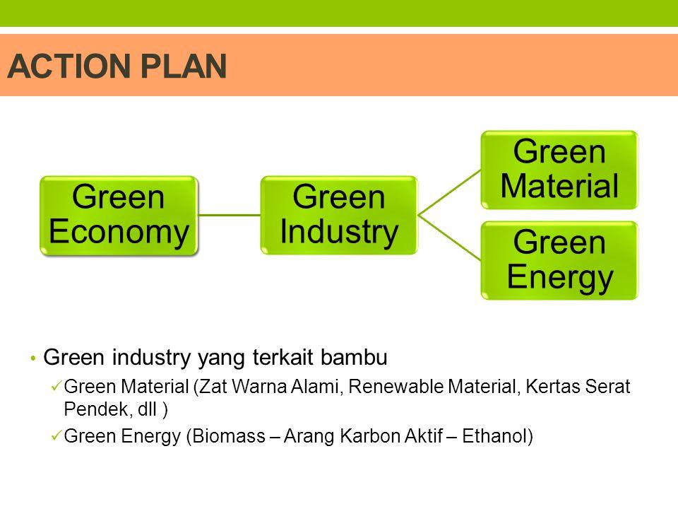ACTION PLAN Green industry yang terkait bambu Green Material (Zat Warna Alami, Renewable Material, Kertas Serat Pendek, dll ) Green Energy (Biomass –
