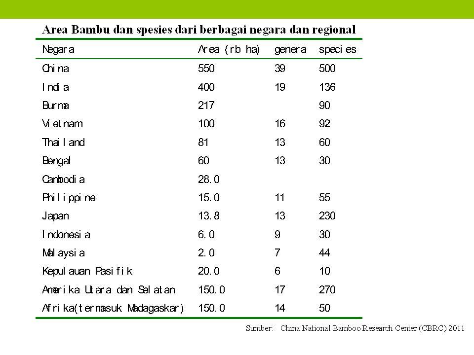 1.Balai Besar Industri Agro (BBIA) -Bogor 2. Balai Besar Pulp dan Kertas (BBPK) – Bandung 3.